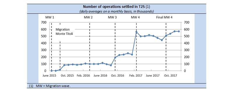 Number of operations settled in T2S
