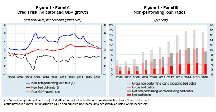 Figure 1 - Panel A: Credit risk indicators and GDP growth; Figure 1 - Panel B Non-performing loan ratios