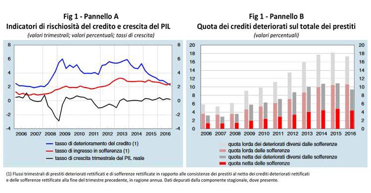 Risultati immagini per npl banca d'italia 2016